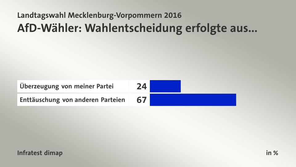 Grafik: Tagesschau http://wahl.tagesschau.de/wahlen/2016-09-04-LT-DE-MV/charts/umfrage-afd/chart_8951844.shtml ))